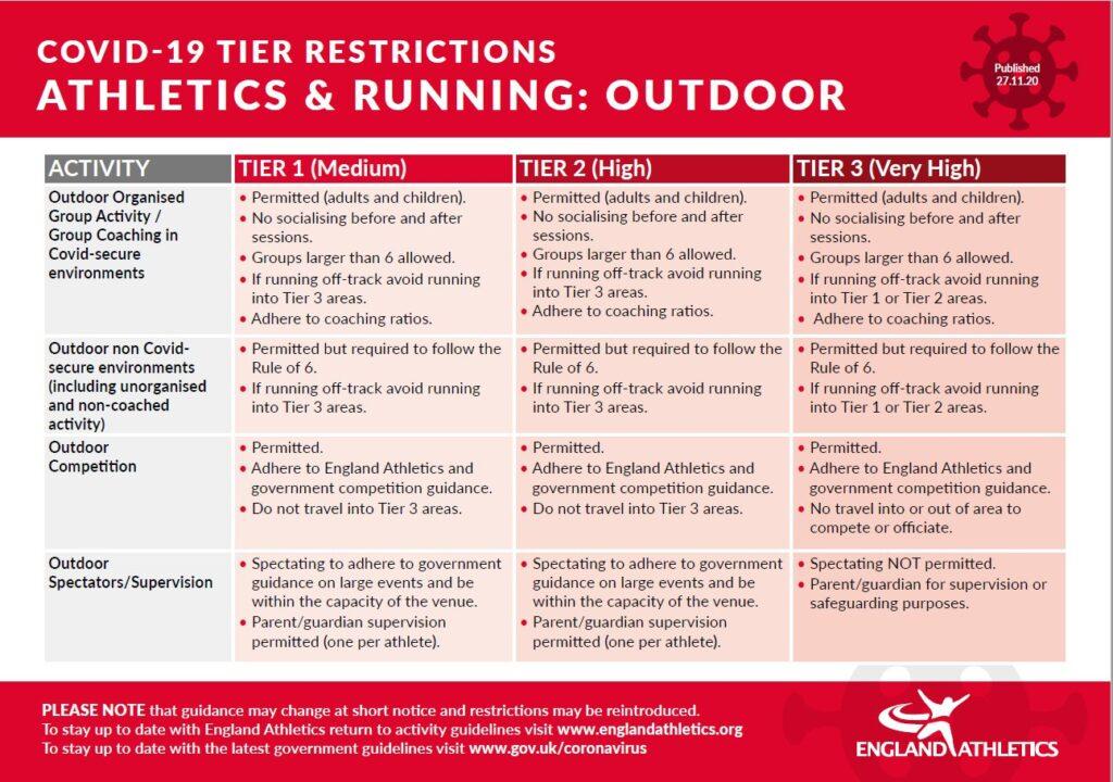England Athletics Advice
